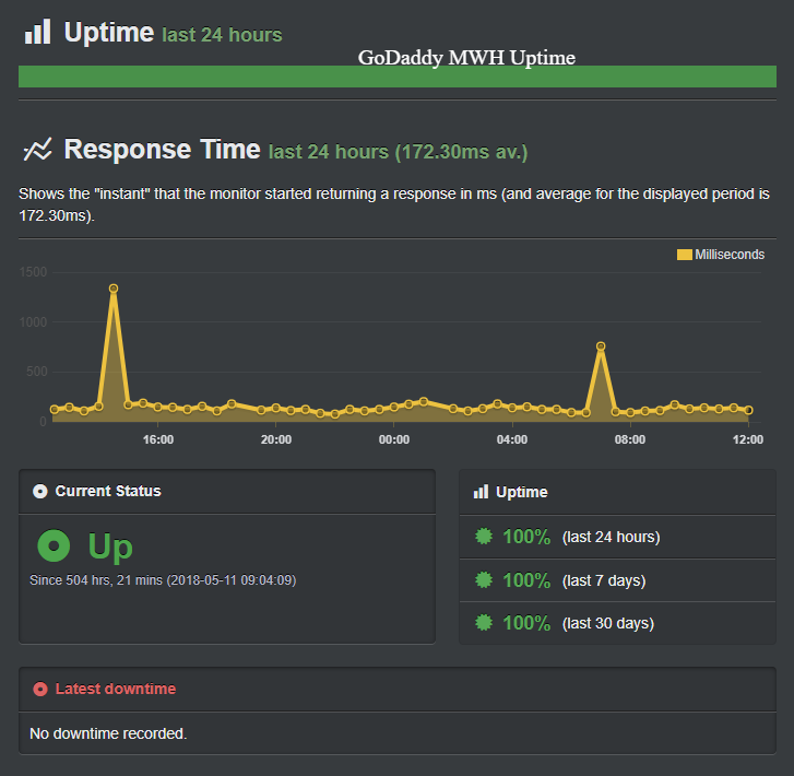 Godaddy managed wordpress hosting Uptime Report